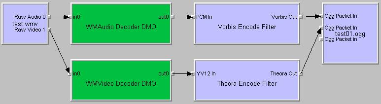 Oggエンコードフィルタグラフ